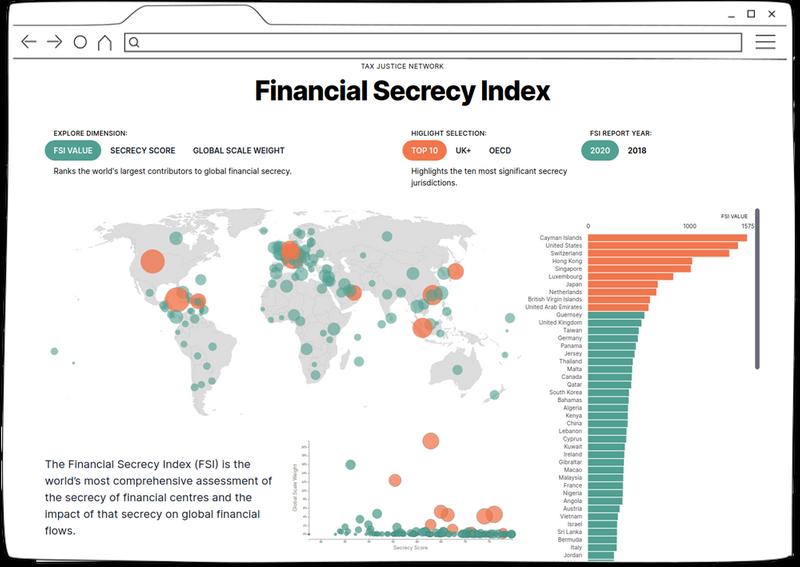 https://cdn.ttc.io/i/fit/800/0/sm/0/plain/kit.exposingtheinvisible.org/Companies_TJN-SecrecyIndex2020.png