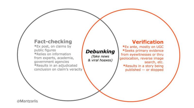 https://cdn.ttc.io/i/fit/800/0/sm/0/plain/kit.exposingtheinvisible.org/fact-checking/Factchecking-Verification-graph.png