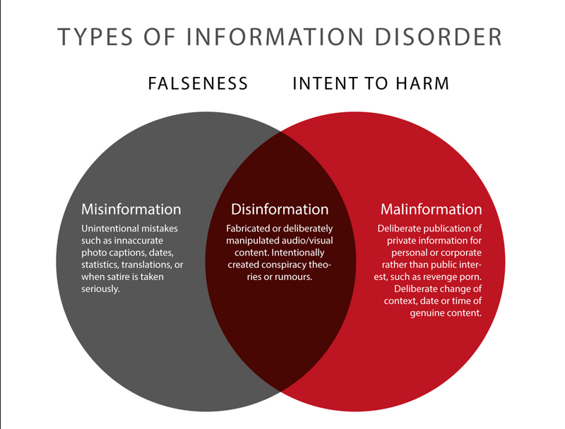 https://cdn.ttc.io/i/fit/800/0/sm/0/plain/kit.exposingtheinvisible.org/fact-checking/Mis-dis-mal-info-graph.png