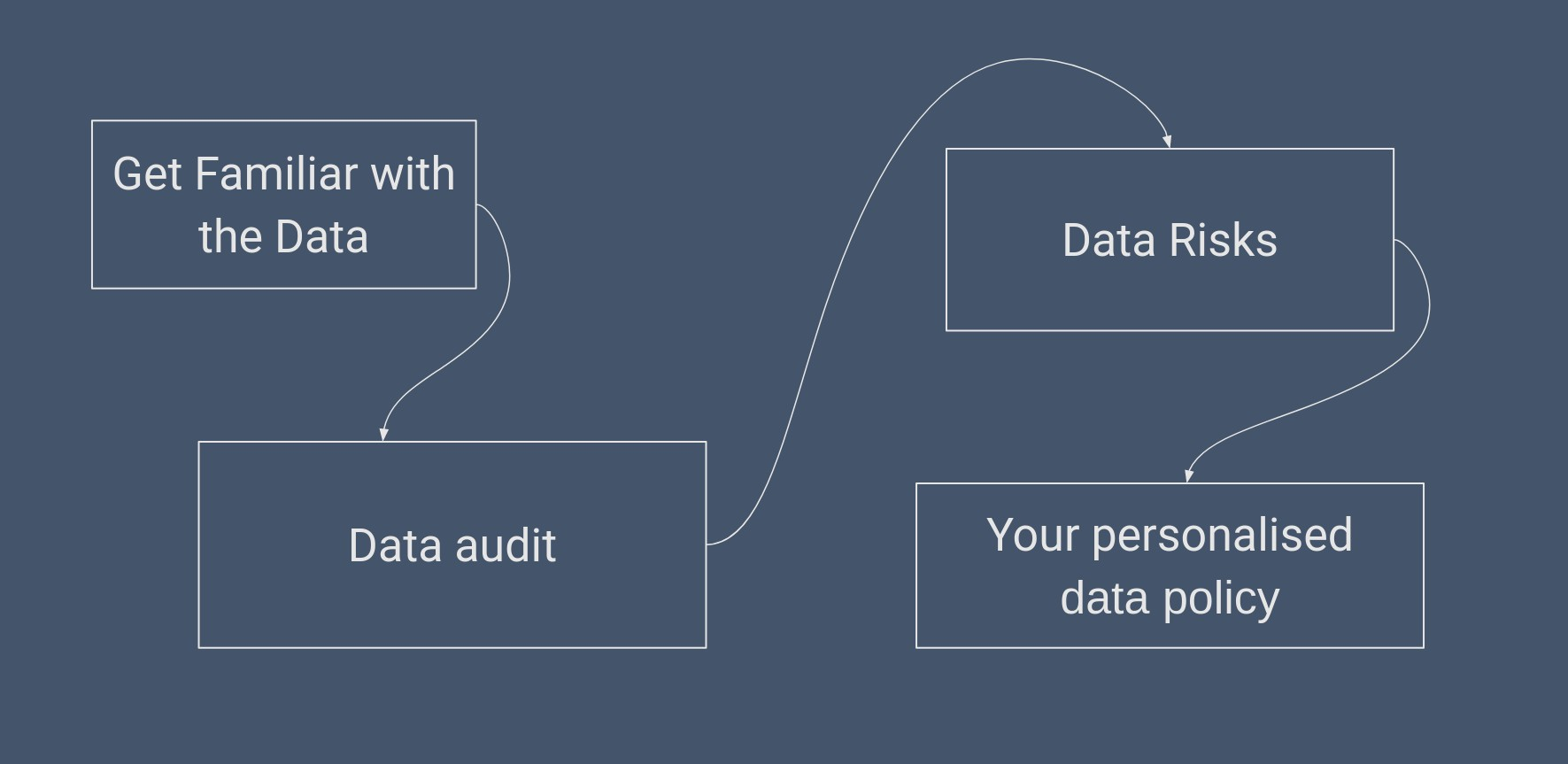 how-to-data-journey