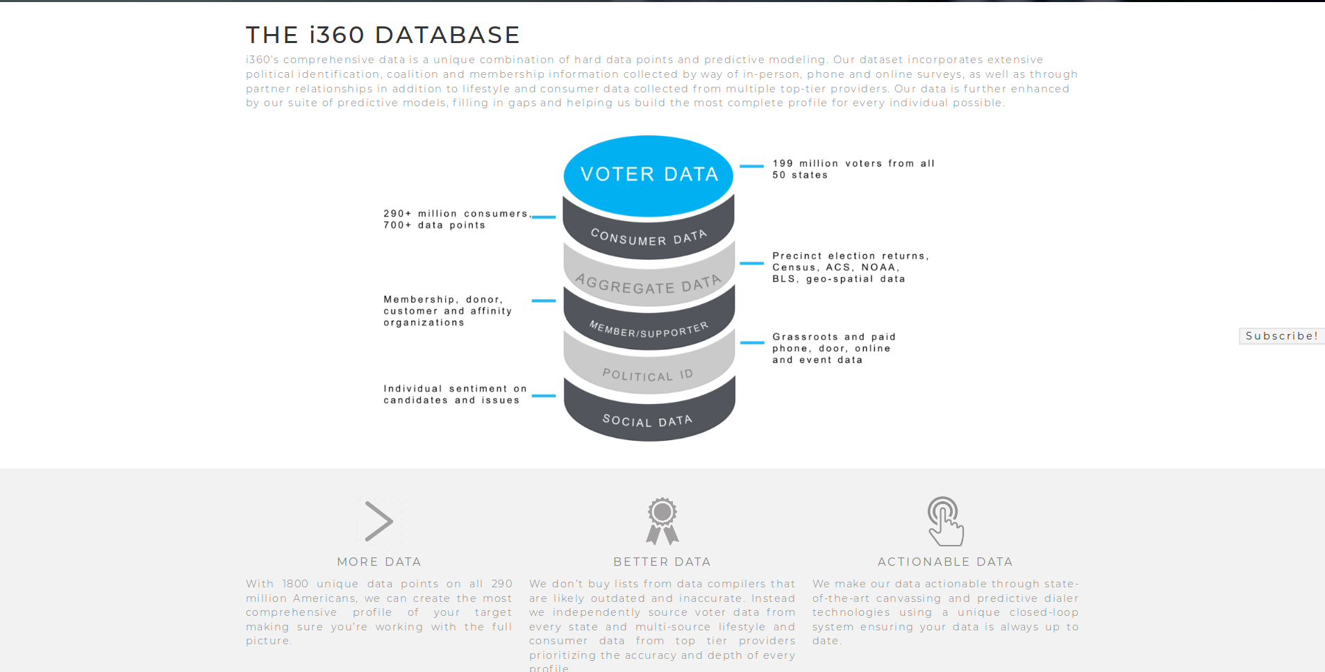 i360_database_info_graphic