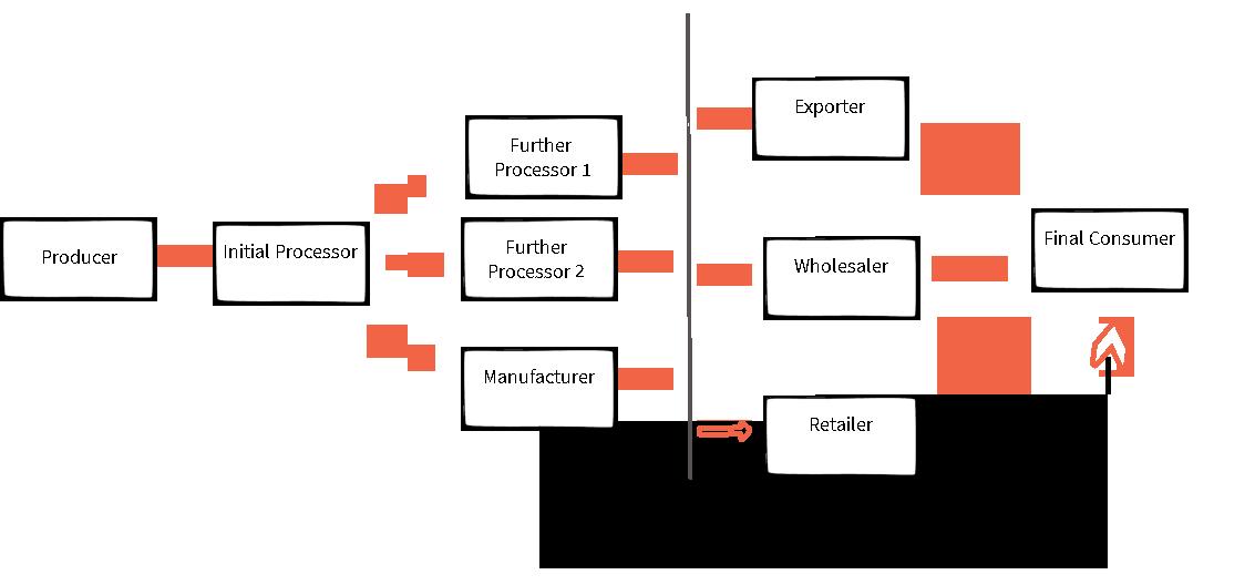 https://cdn.ttc.io/src/kit.exposingtheinvisible.org/supply-chain-blocks.png